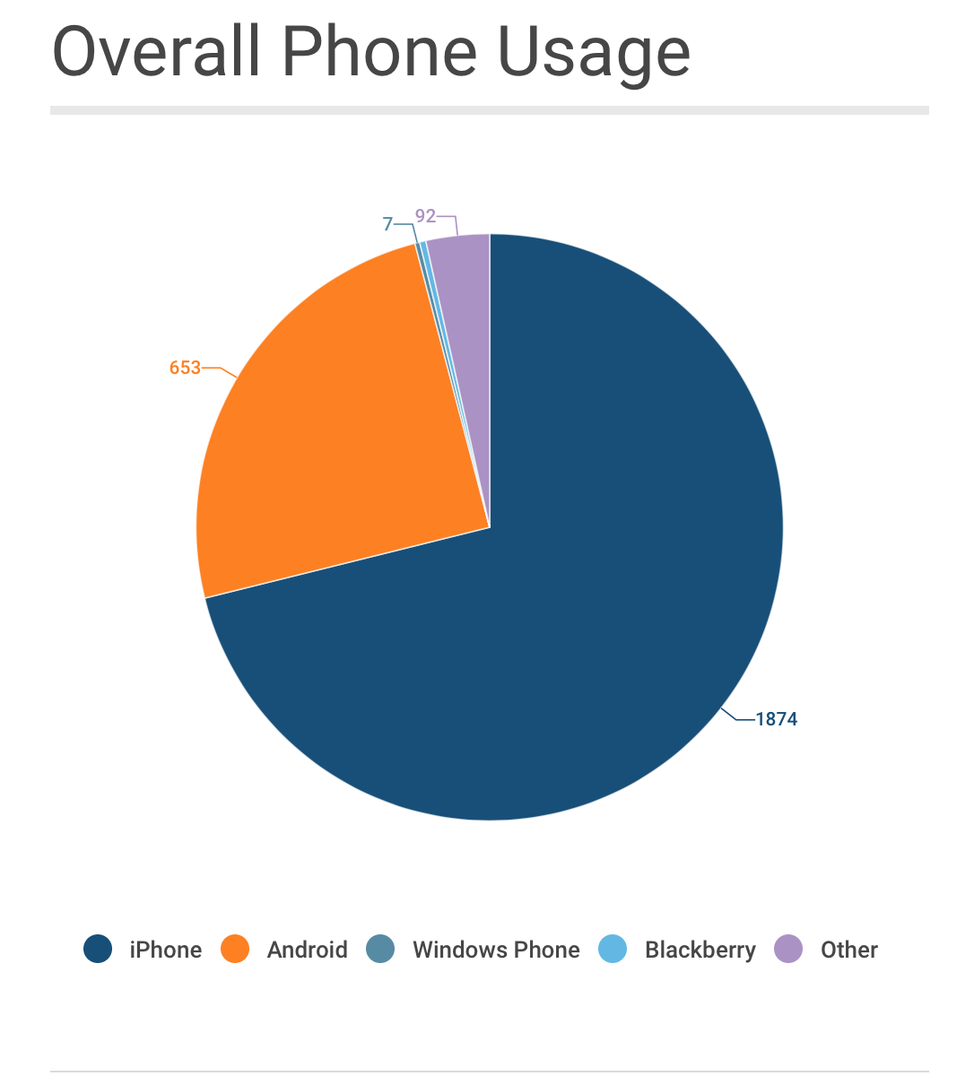 Overall Phone Usage
