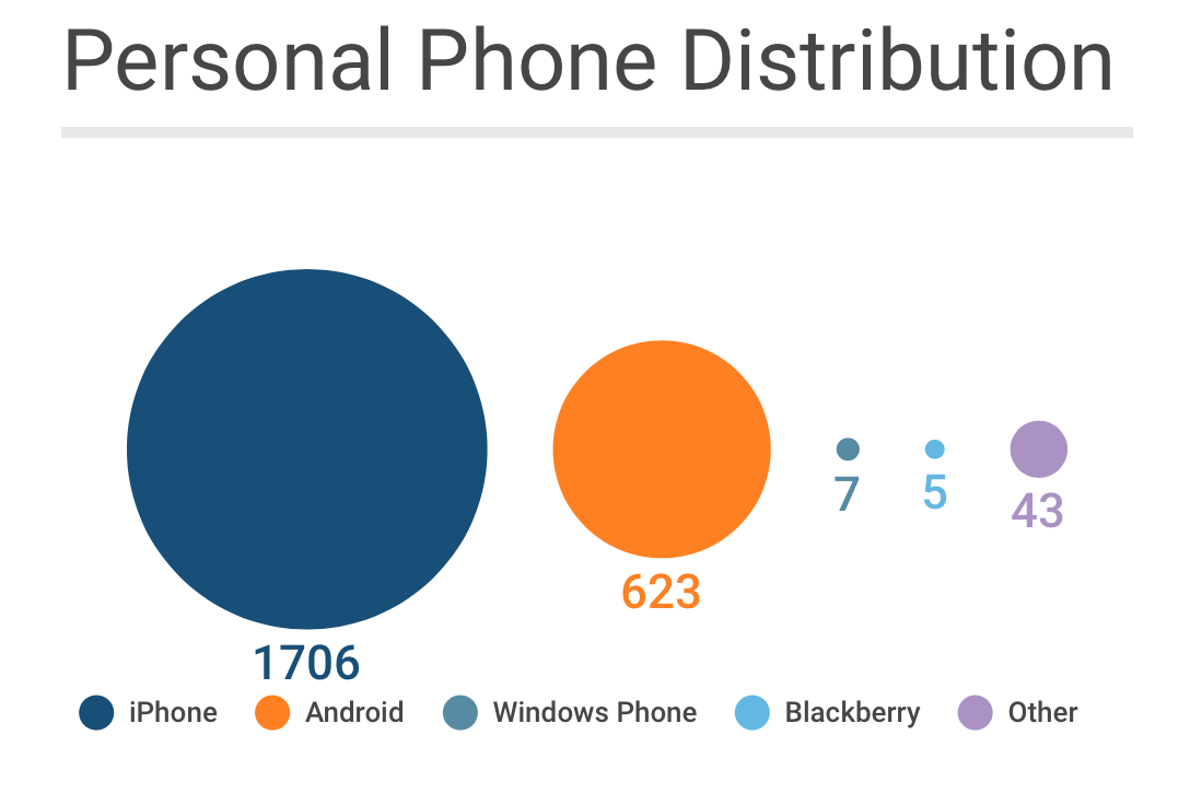 Personal Phone Usage